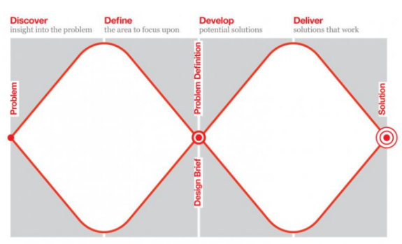 software development guide